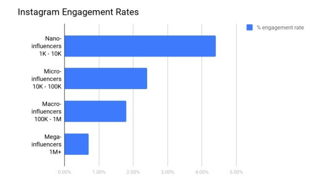 Nano influencers have the highest Instagram engagement rates